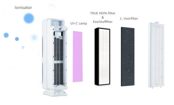 PR-950 UV TRUE HEPA Luchtreiniger